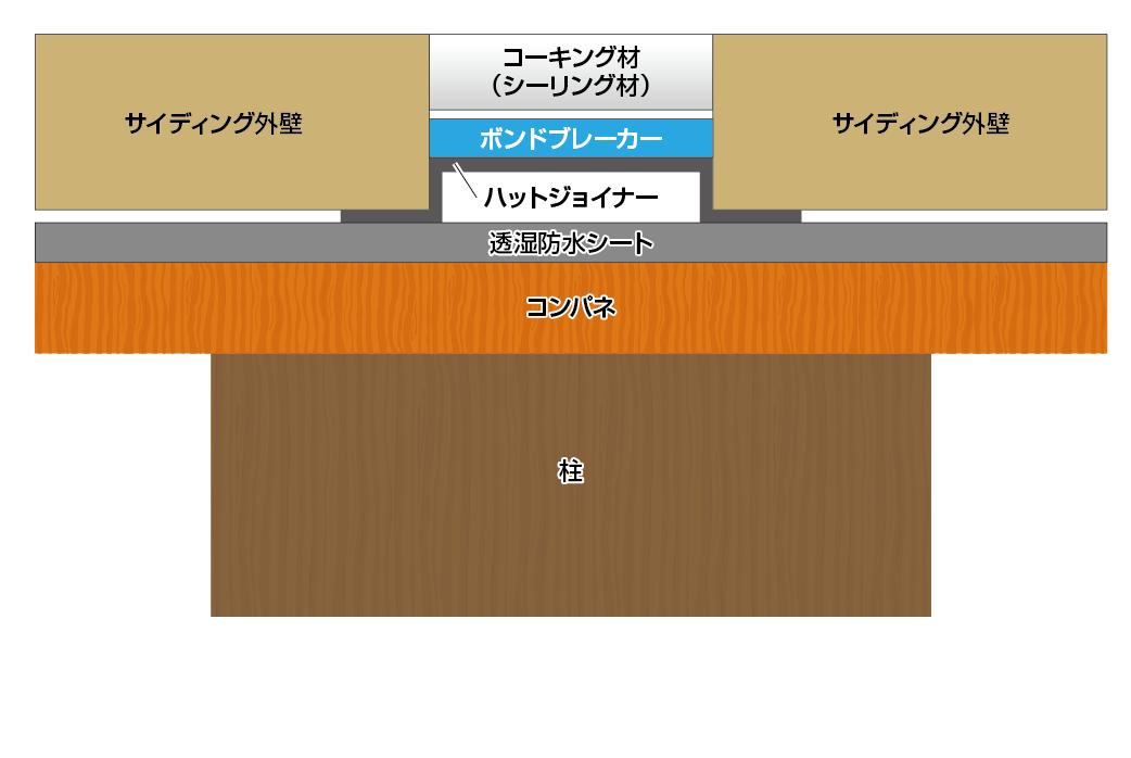 サイディングボード外壁の構造