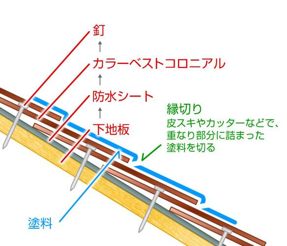 こちらのイメージ図にあるように、塗装後の縁切りは、カッターや皮スキなどを使って施工