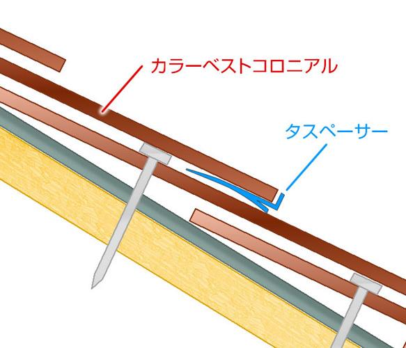 こちらのイメージ図を見て頂くとわかり易いと思いますが、塗装をすると屋根全体を塗料で覆うので雨水が抜ける箇所が無くなります。