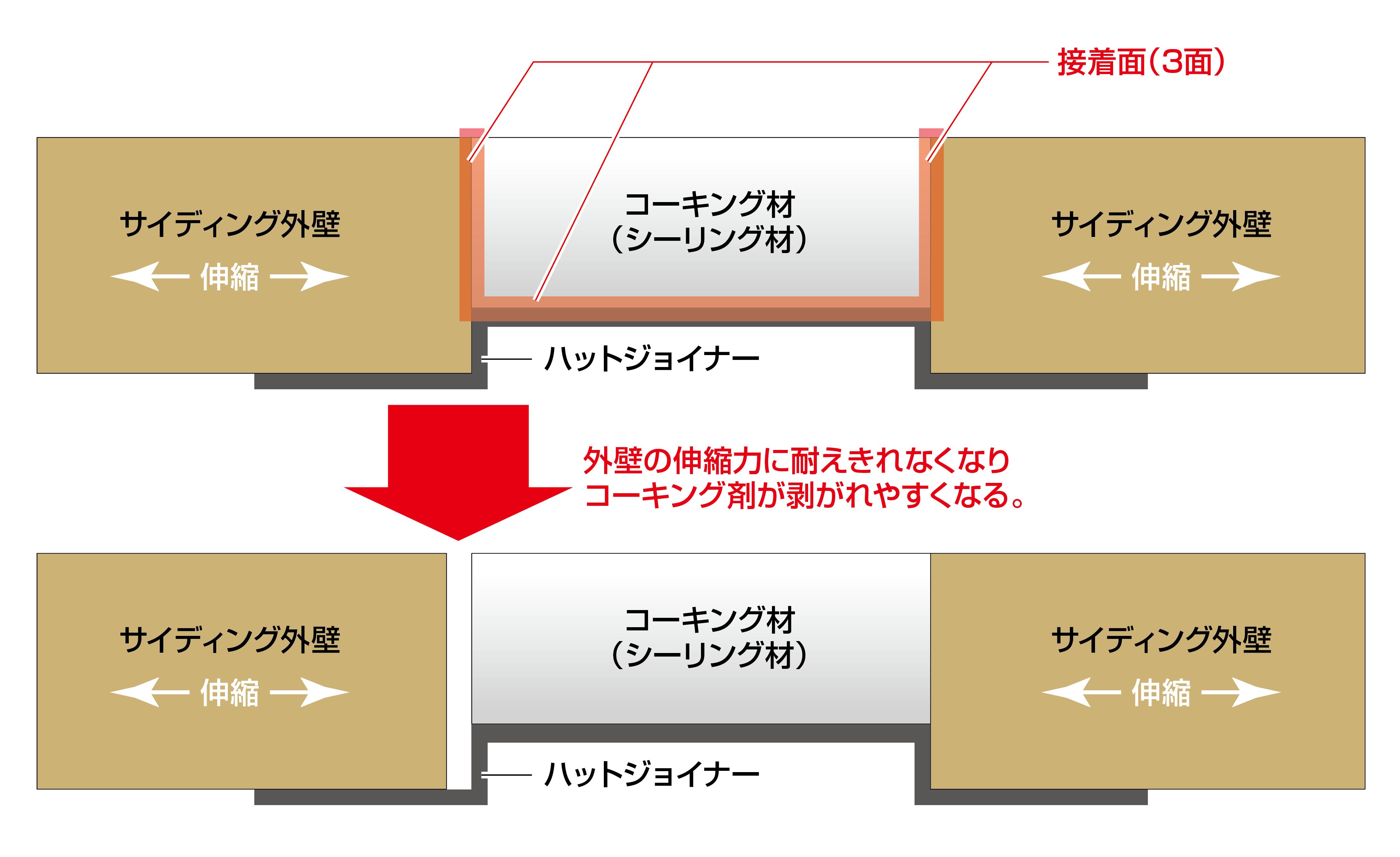 窯業系サイディングボード3面接着の場合